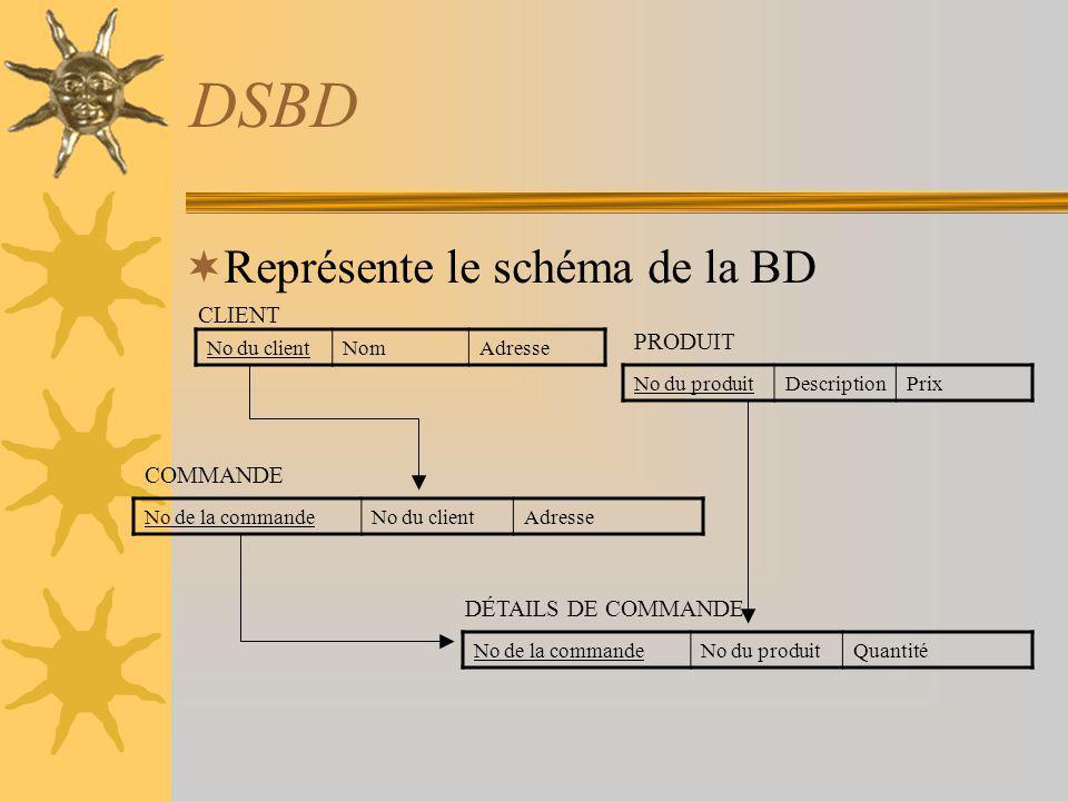 DSBD Représente le schéma de la BD CLIENT PRODUIT COMMANDE