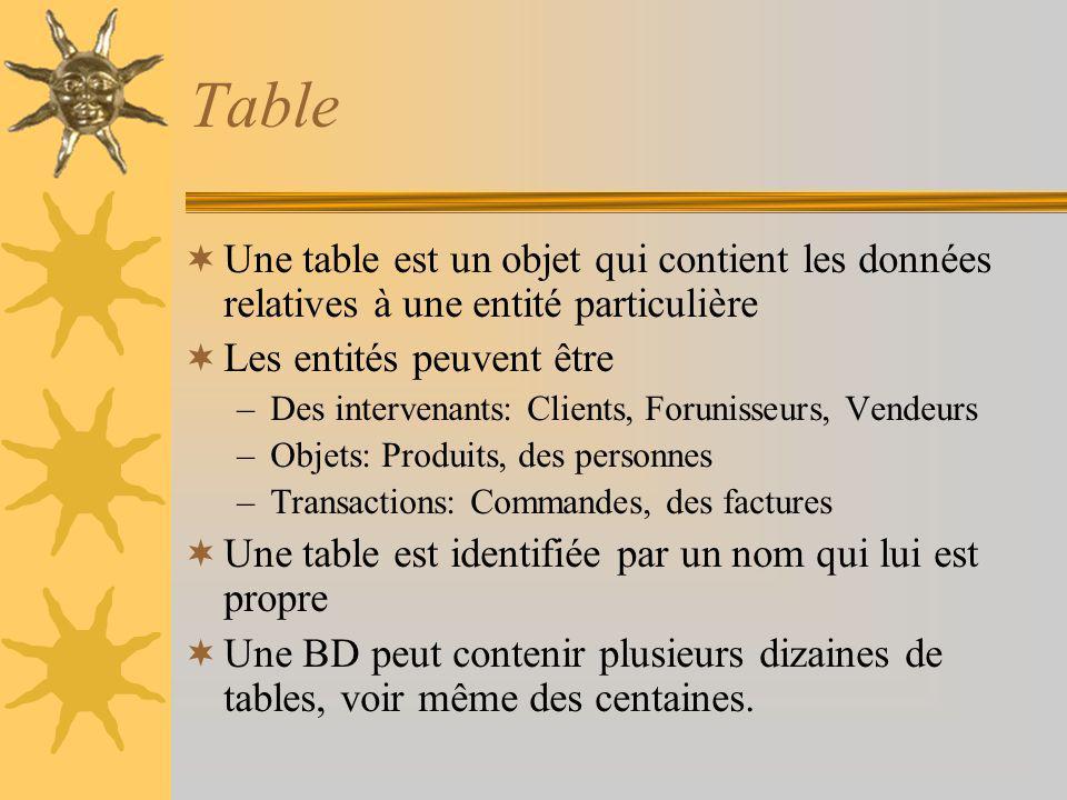 Table Une table est un objet qui contient les données relatives à une entité particulière. Les entités peuvent être.