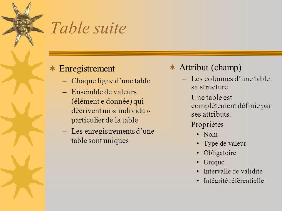 Table suite Enregistrement Attribut (champ) Chaque ligne d'une table