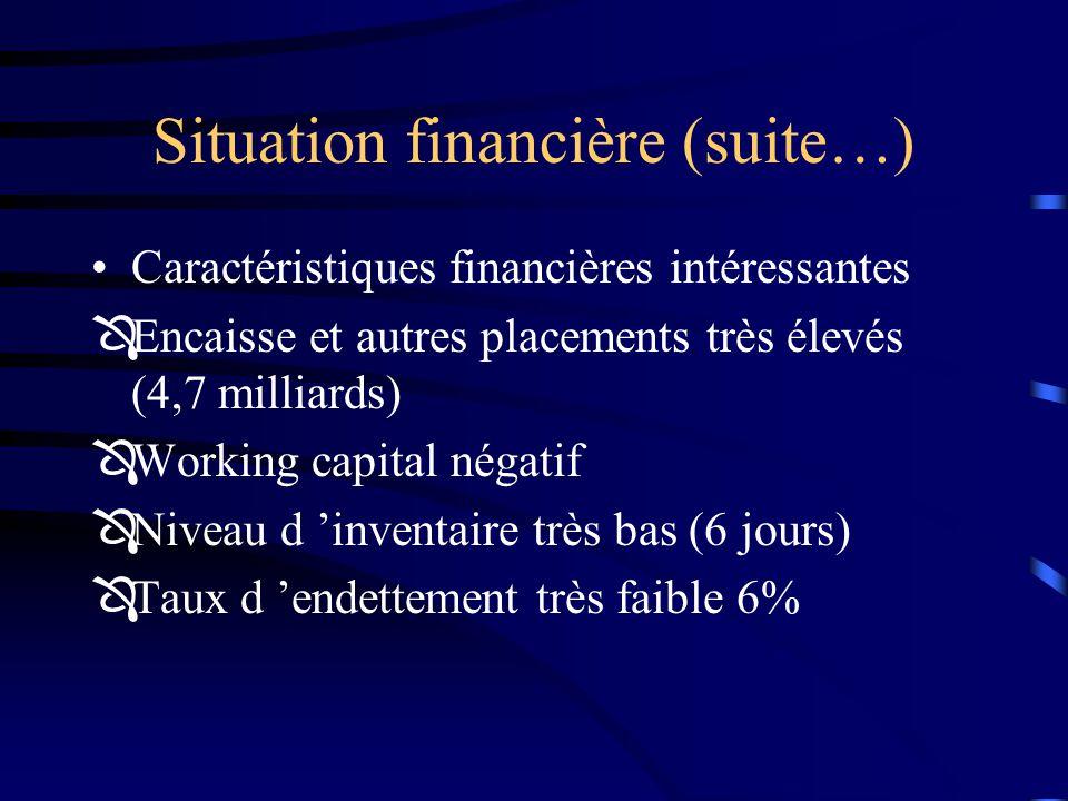 Situation financière (suite…)