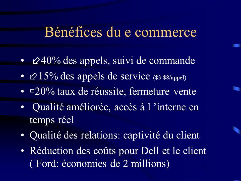 Bénéfices du e commerce