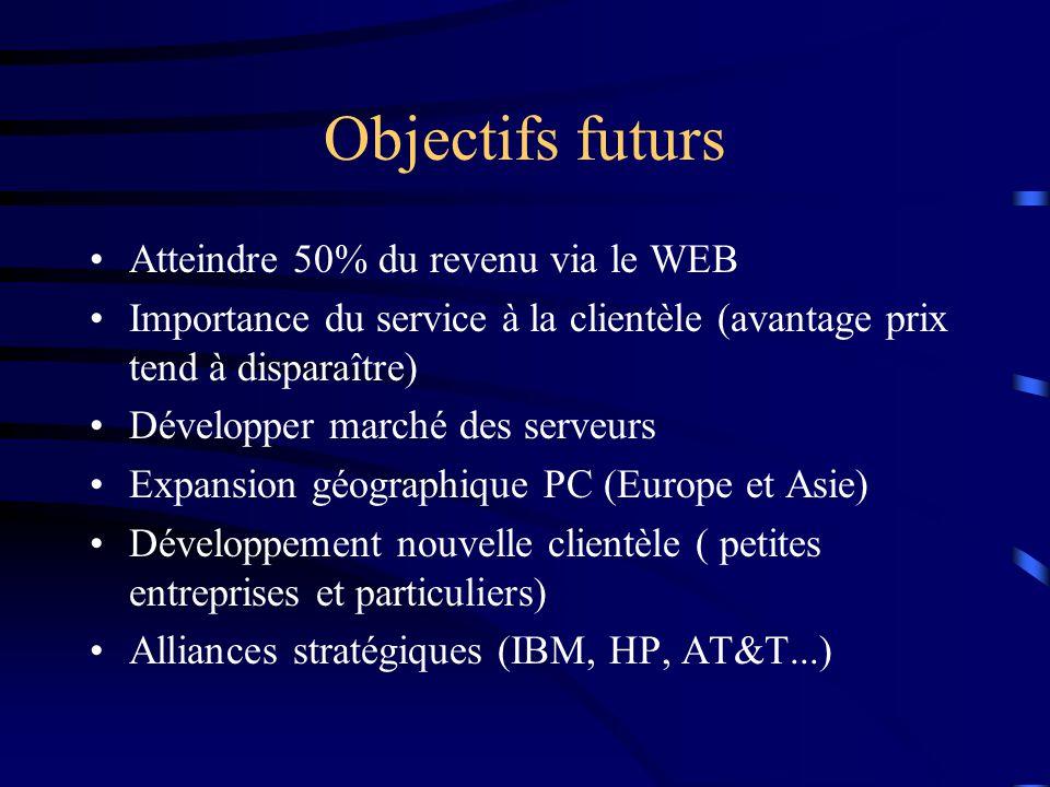 Objectifs futurs Atteindre 50% du revenu via le WEB