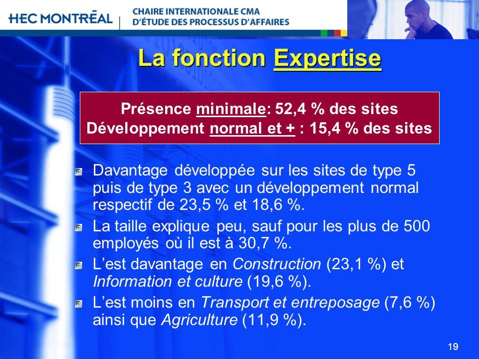 La fonction Expertise Présence minimale: 52,4 % des sites
