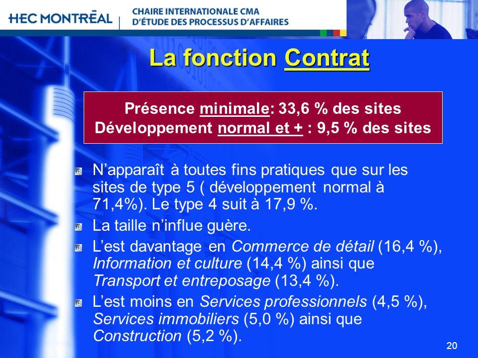 La fonction Contrat Présence minimale: 33,6 % des sites
