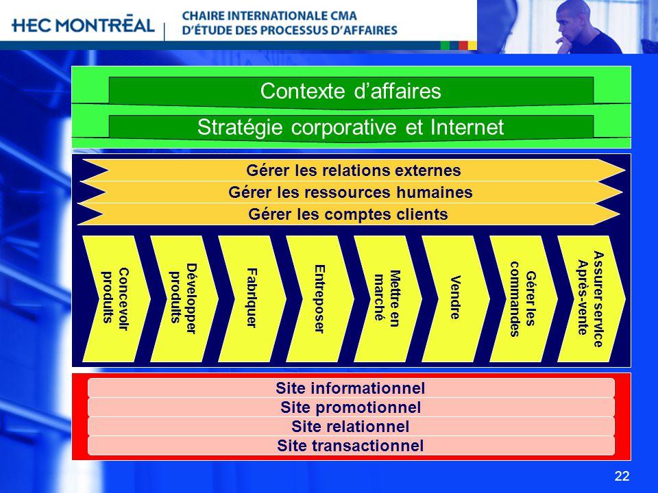Stratégie corporative et Internet