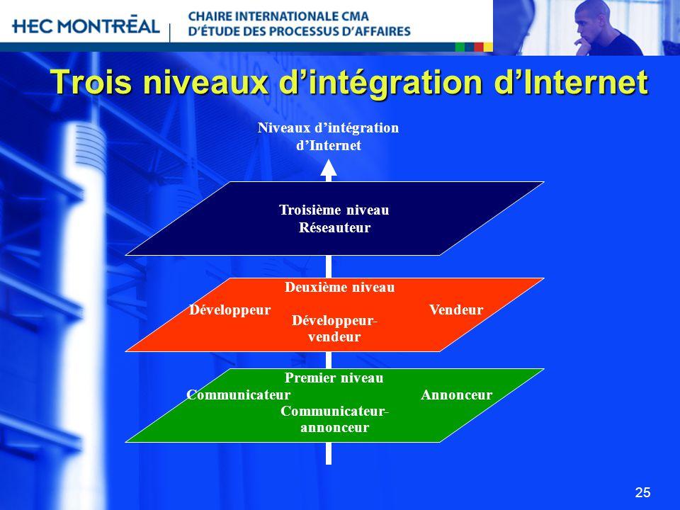Trois niveaux d'intégration d'Internet