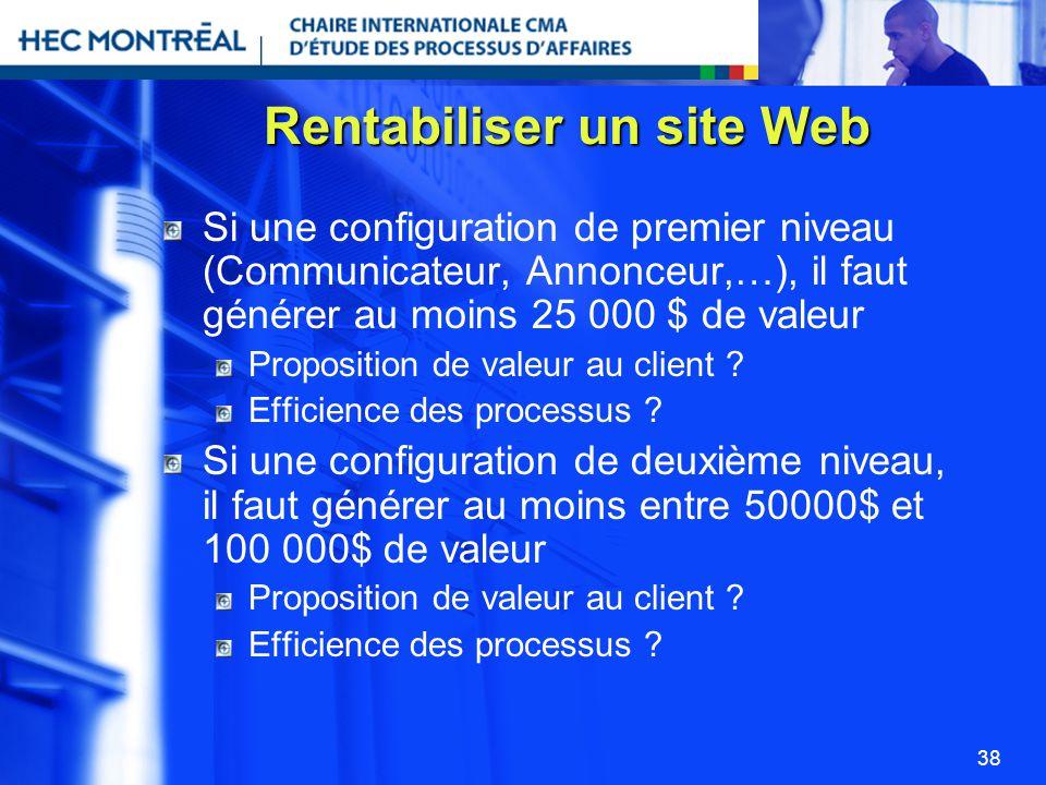 Rentabiliser un site Web