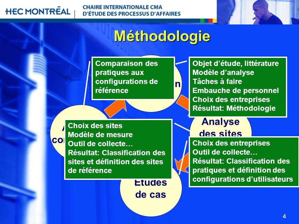 Méthodologie Planification Analyse Analyse des sites comparative Web