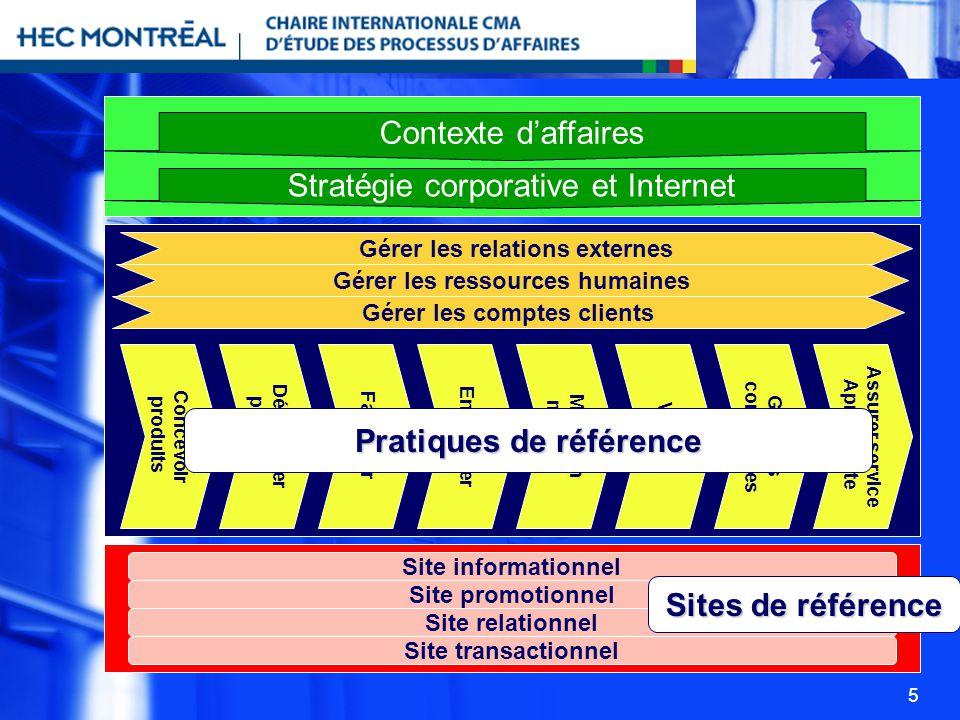 Pratiques de référence Sites de référence