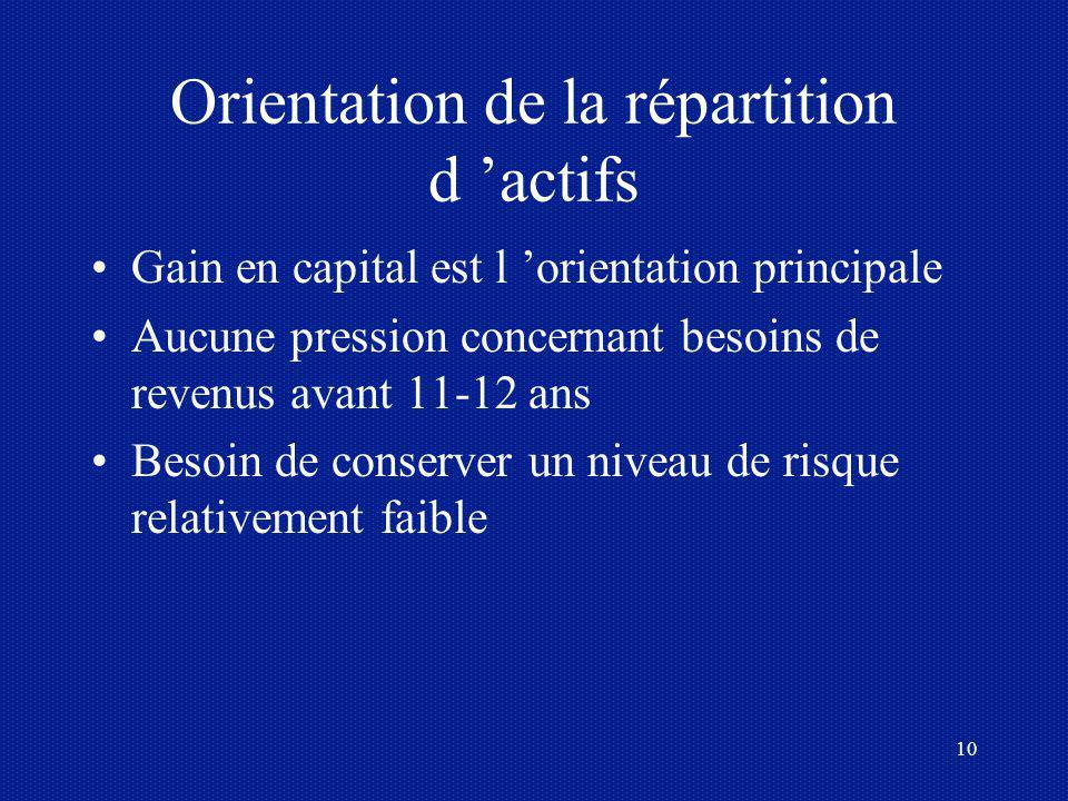 Orientation de la répartition d 'actifs