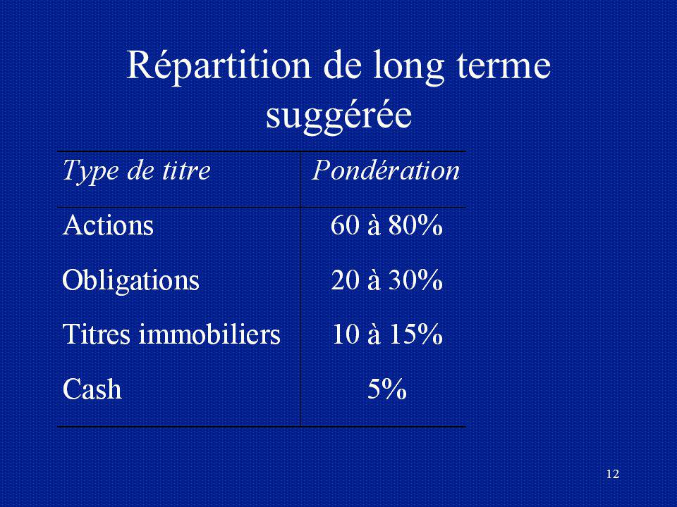 Répartition de long terme suggérée