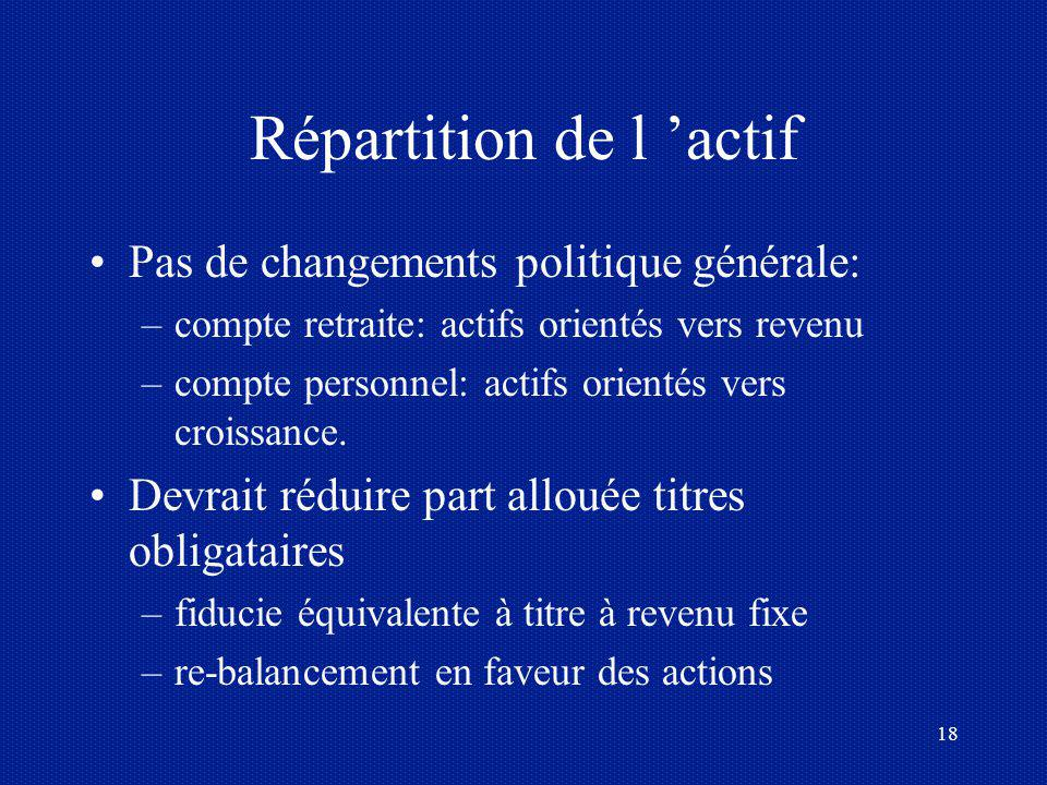 Répartition de l 'actif