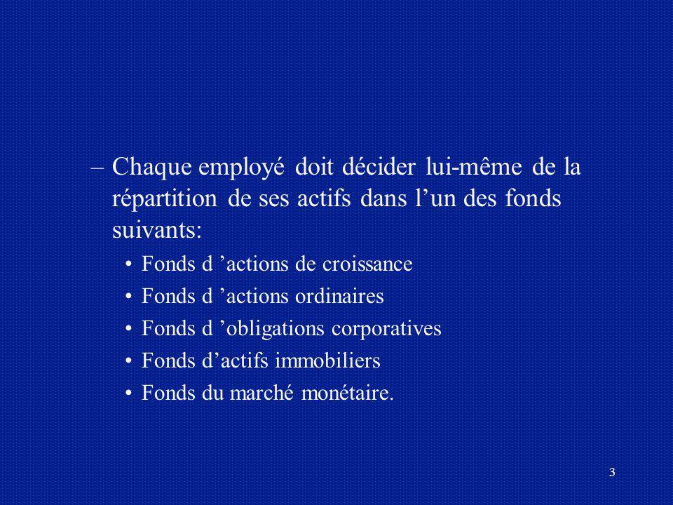 Chaque employé doit décider lui-même de la répartition de ses actifs dans l'un des fonds suivants: