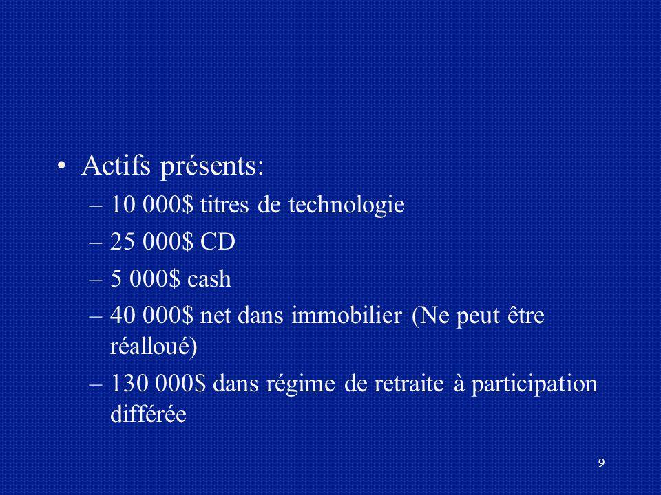 Actifs présents: 10 000$ titres de technologie 25 000$ CD 5 000$ cash