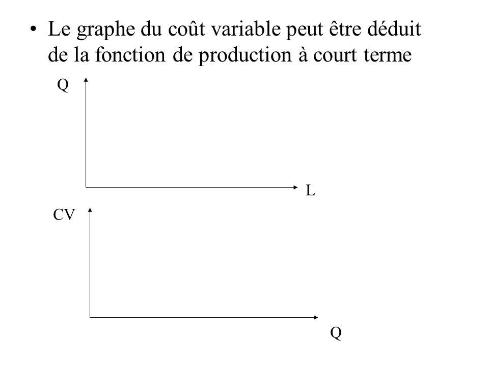 Le graphe du coût variable peut être déduit de la fonction de production à court terme