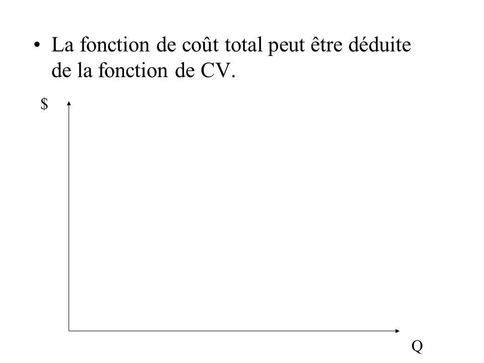 La fonction de coût total peut être déduite de la fonction de CV.