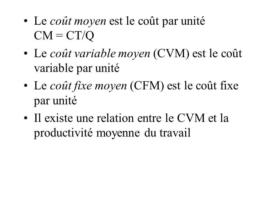 Le coût moyen est le coût par unité CM = CT/Q