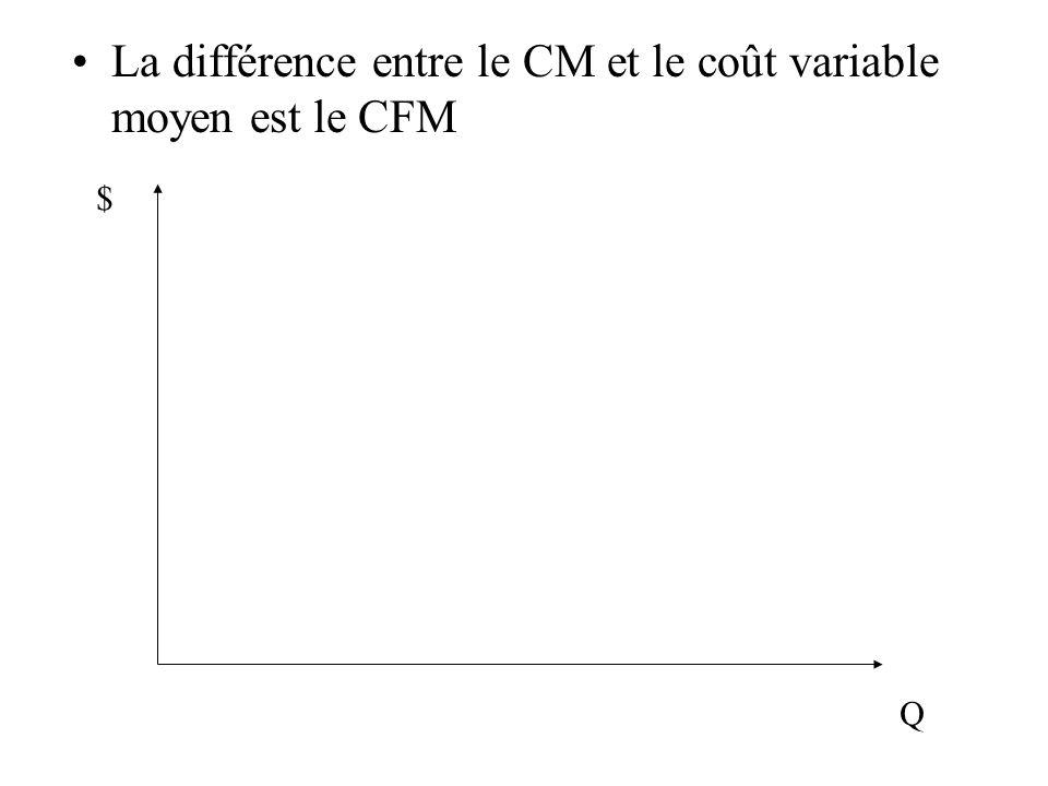 La différence entre le CM et le coût variable moyen est le CFM