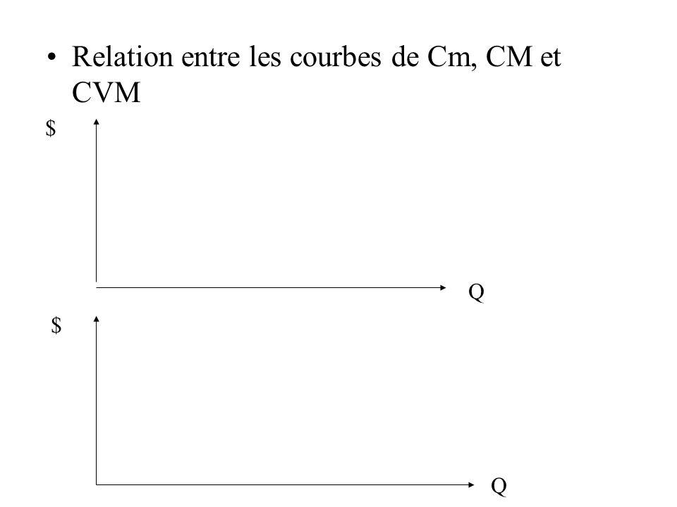 Relation entre les courbes de Cm, CM et CVM