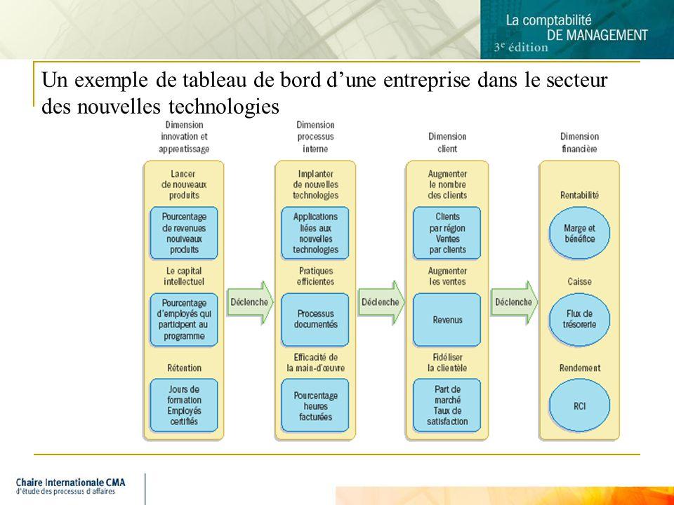 Un exemple de tableau de bord d'une entreprise dans le secteur des nouvelles technologies
