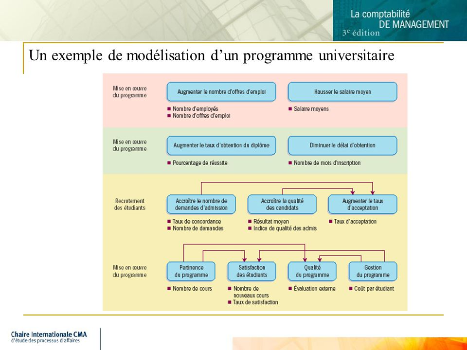 Un exemple de modélisation d'un programme universitaire