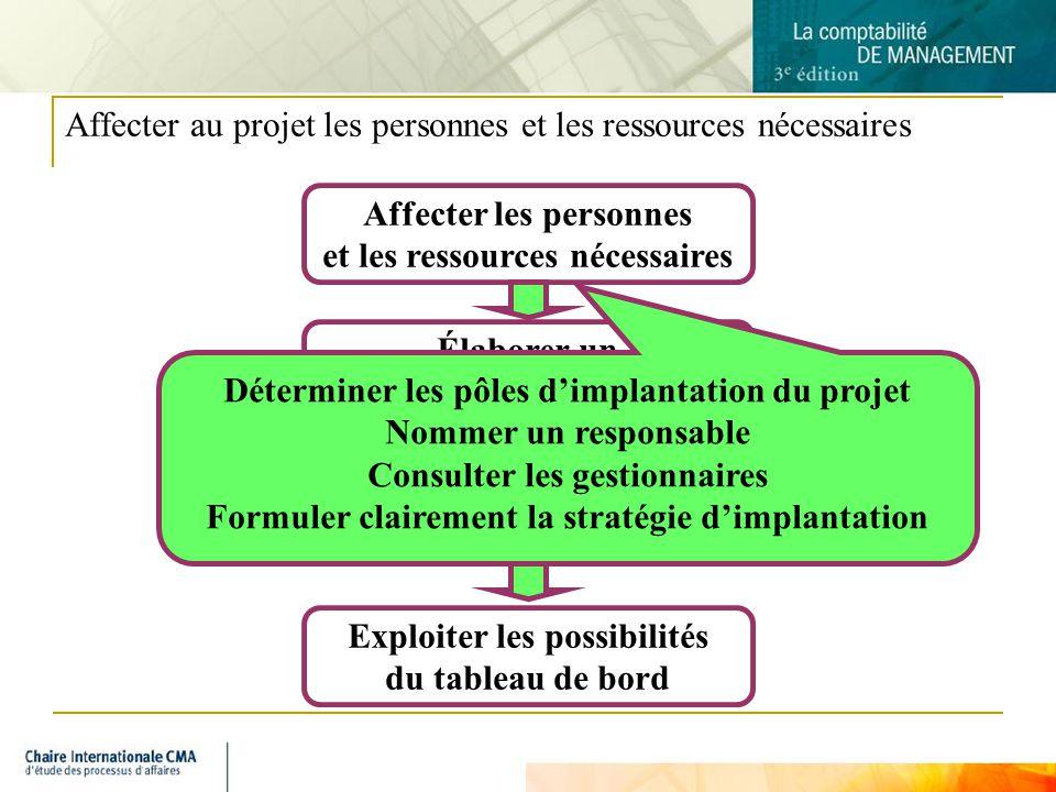 Affecter au projet les personnes et les ressources nécessaires