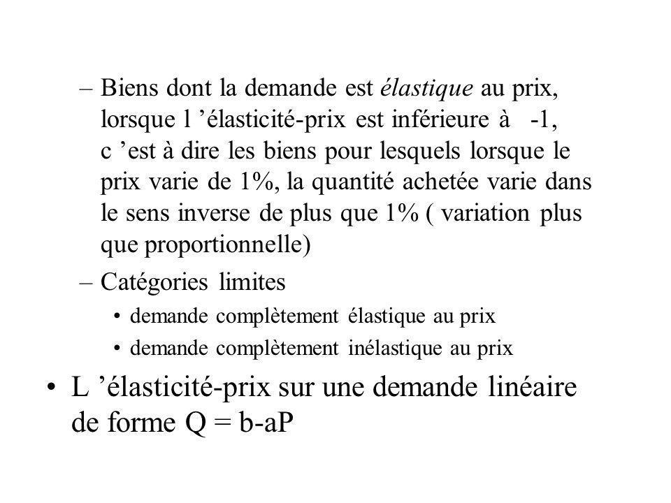 L 'élasticité-prix sur une demande linéaire de forme Q = b-aP