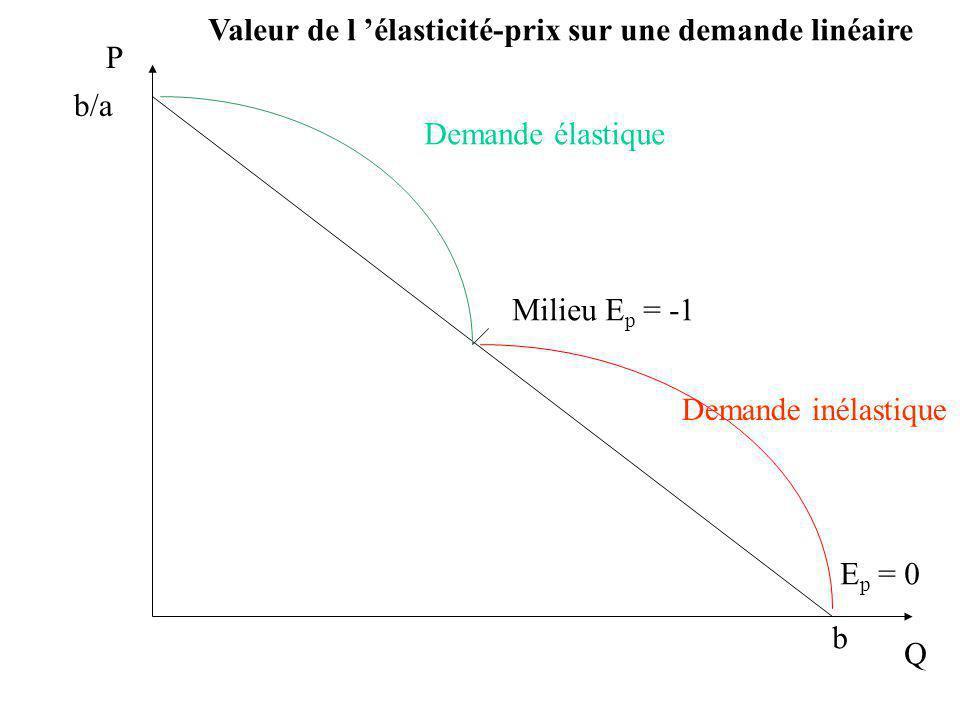 Valeur de l 'élasticité-prix sur une demande linéaire P