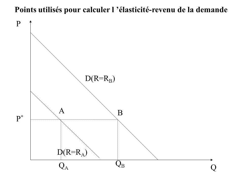 Points utilisés pour calculer l 'élasticité-revenu de la demande