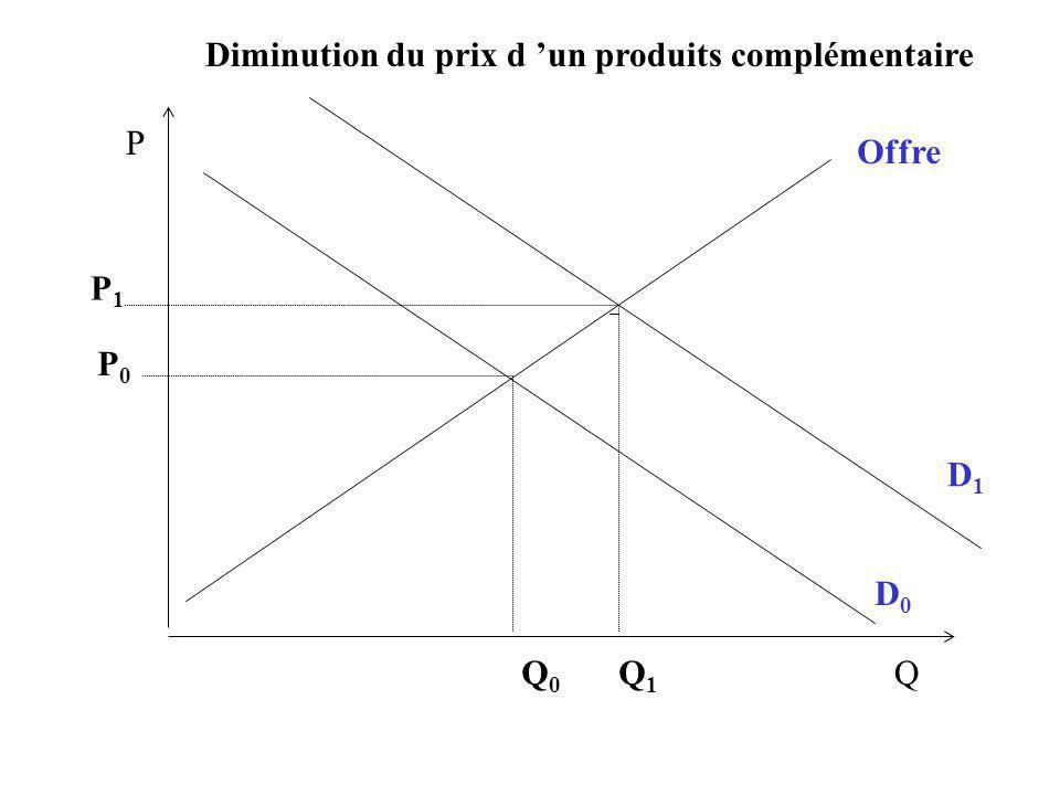 Diminution du prix d 'un produits complémentaire