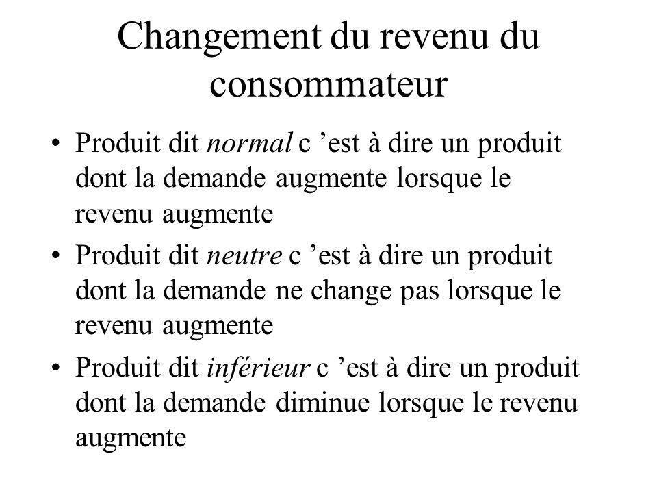 Changement du revenu du consommateur