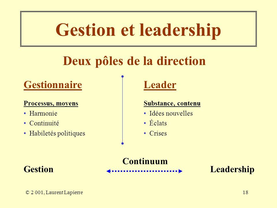 Gestion et leadership Deux pôles de la direction Gestionnaire Leader