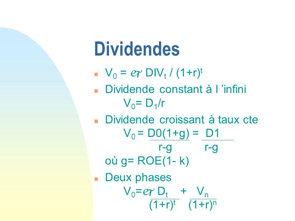 Dividendes V0 =  DIVt / (1+r)t