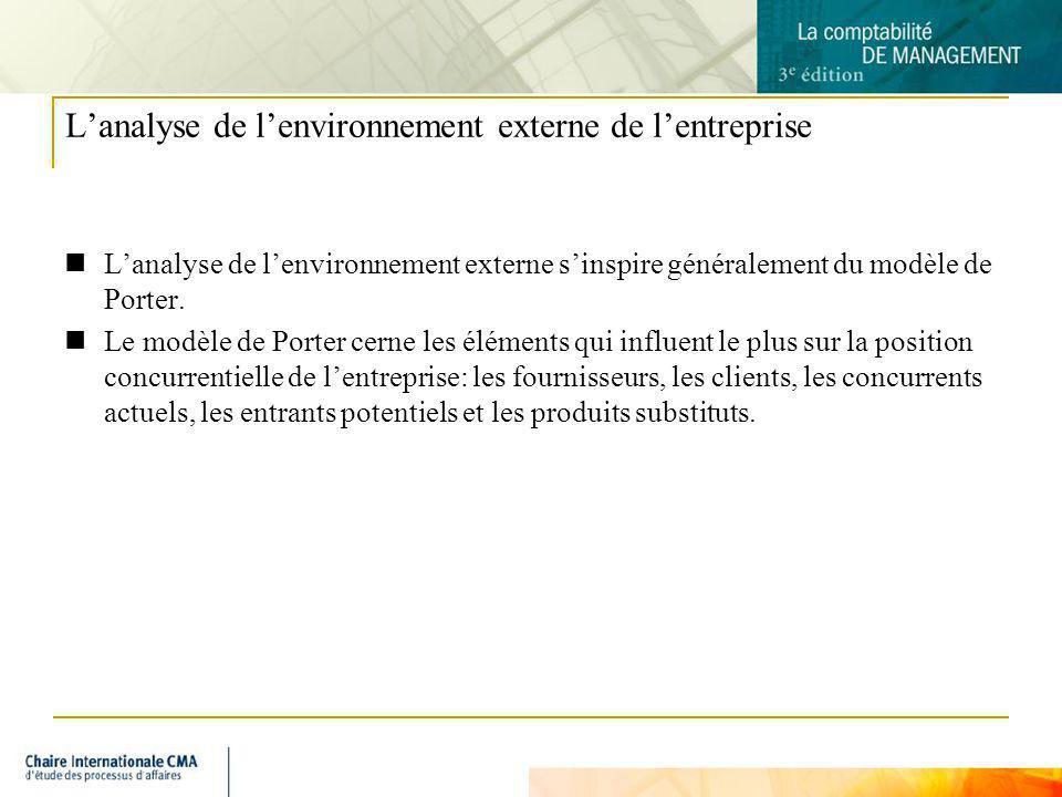 L'analyse de l'environnement externe de l'entreprise