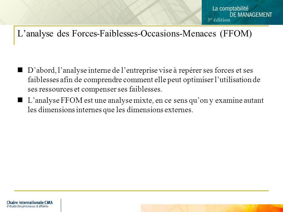 L'analyse des Forces-Faiblesses-Occasions-Menaces (FFOM)