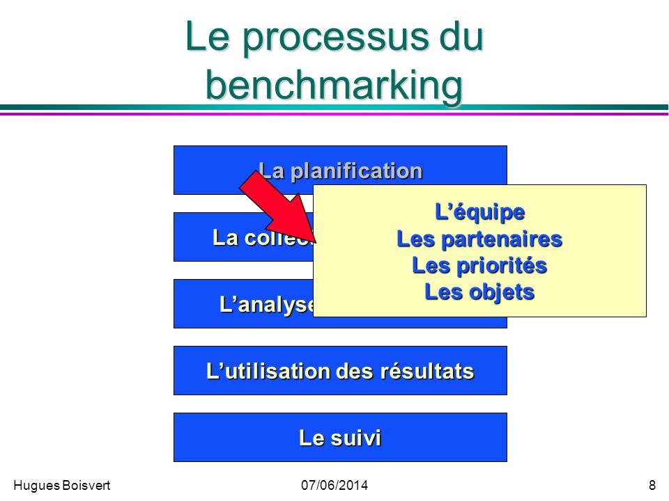 Le processus du benchmarking