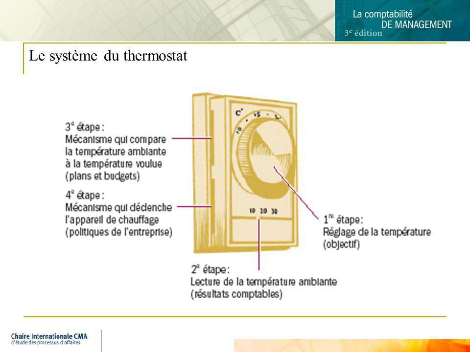 Le système du thermostat