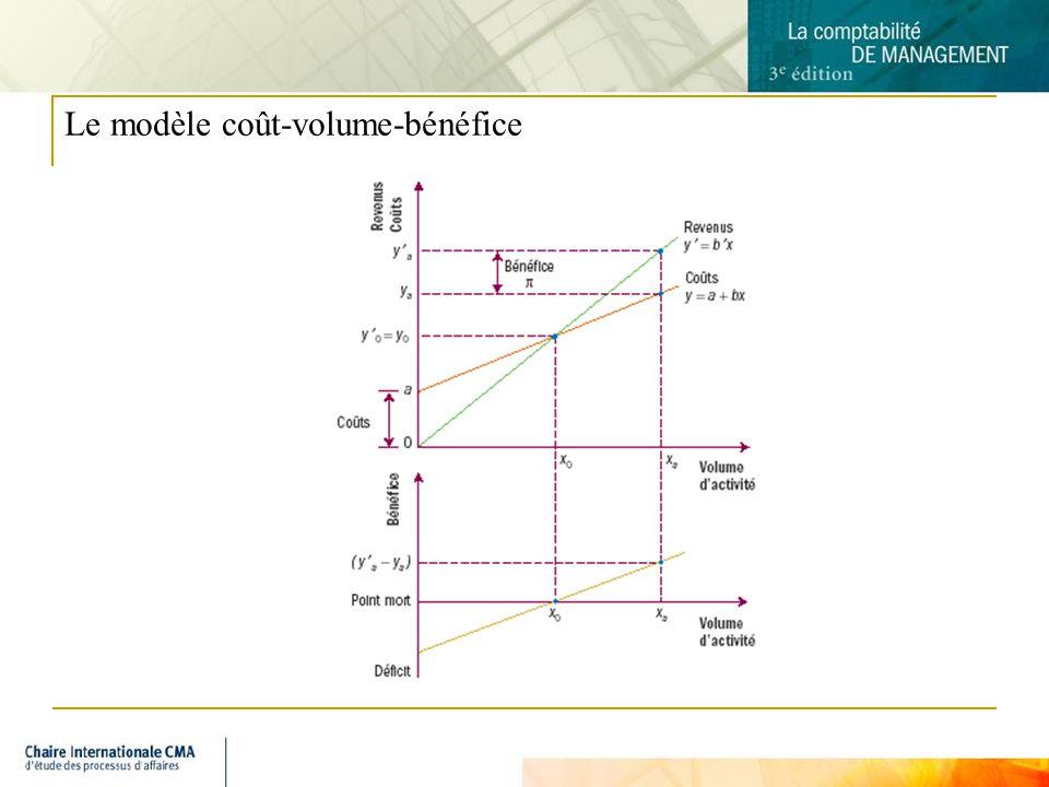 Le modèle coût-volume-bénéfice