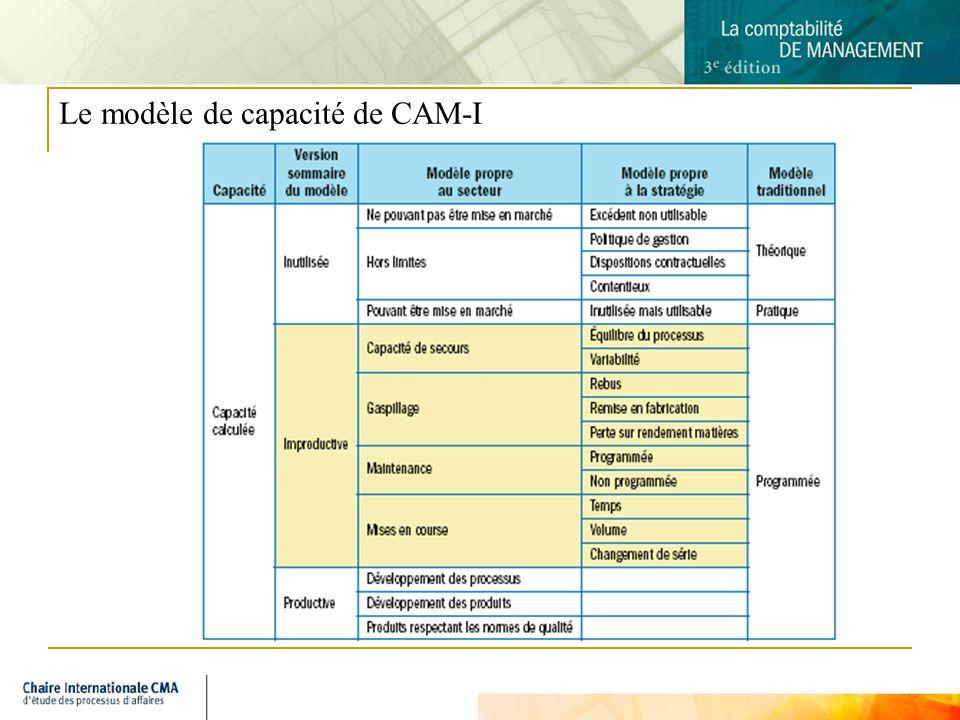 Le modèle de capacité de CAM-I