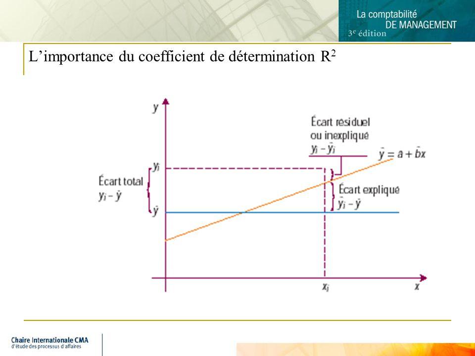 L'importance du coefficient de détermination R2