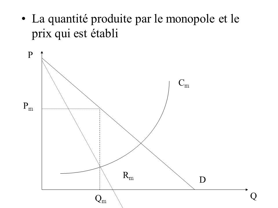 La quantité produite par le monopole et le prix qui est établi