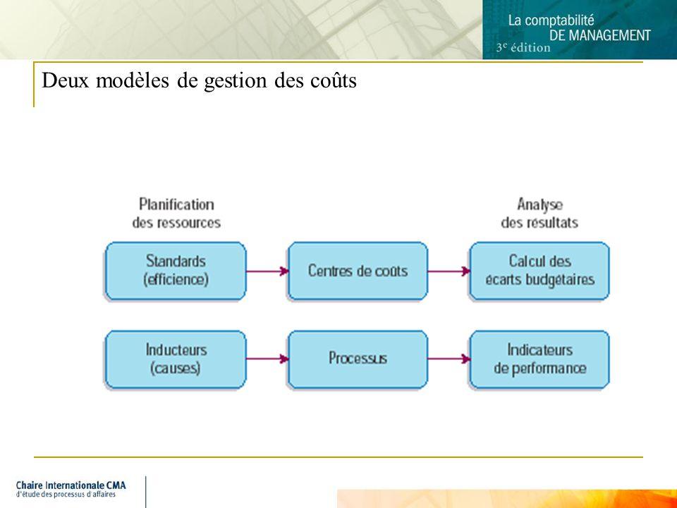 Deux modèles de gestion des coûts