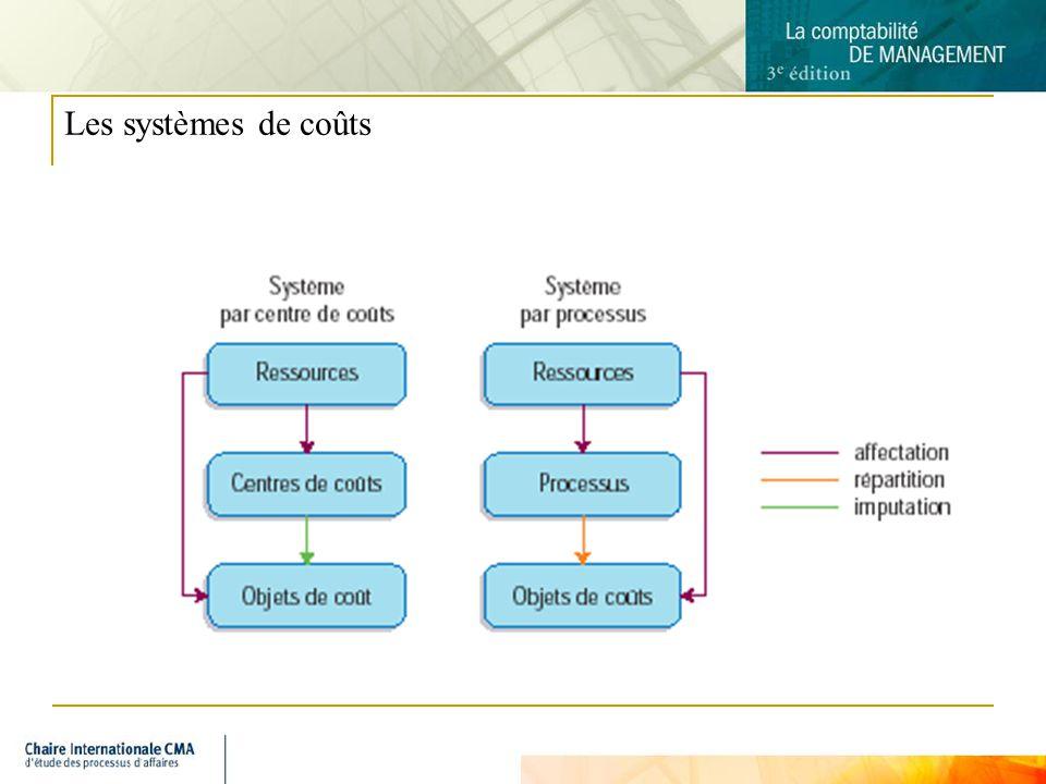 Les systèmes de coûts