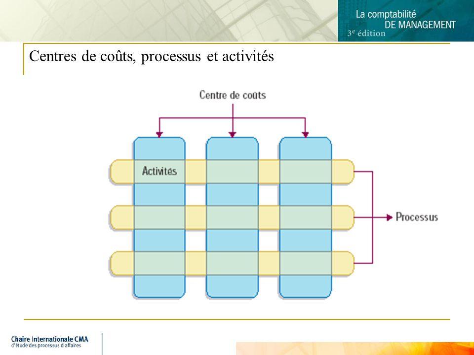 Centres de coûts, processus et activités