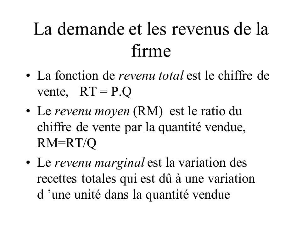 La demande et les revenus de la firme