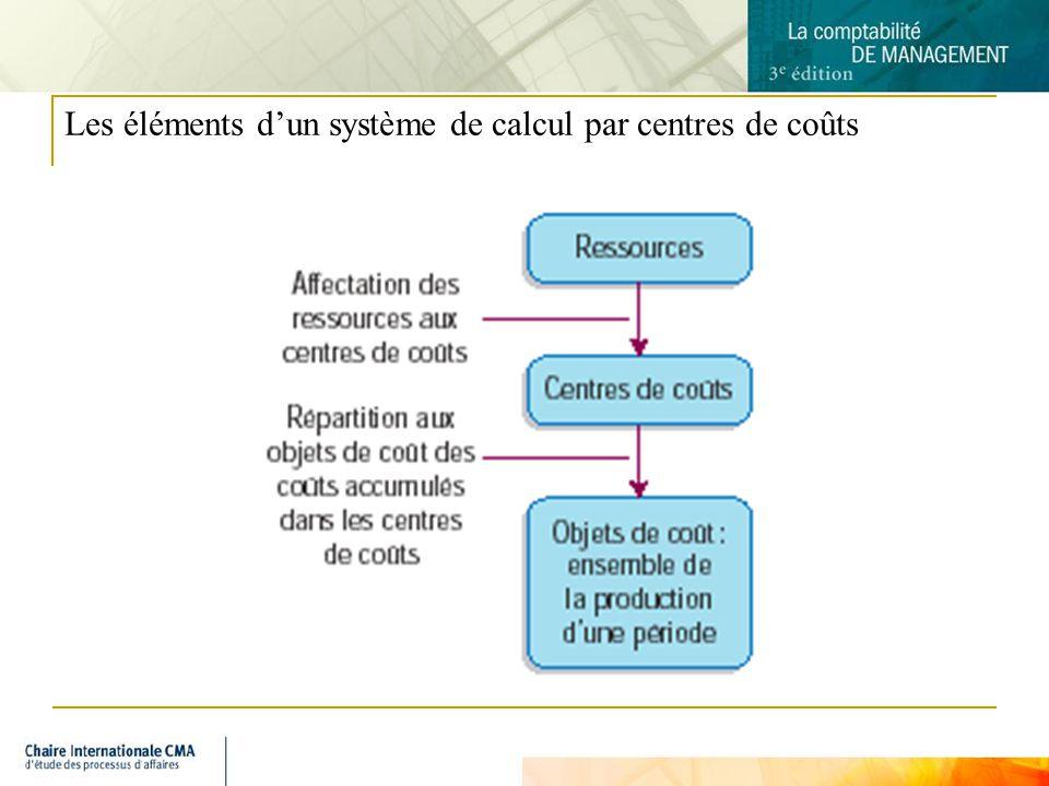 Les éléments d'un système de calcul par centres de coûts