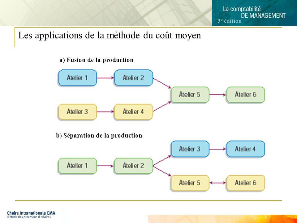 Les applications de la méthode du coût moyen