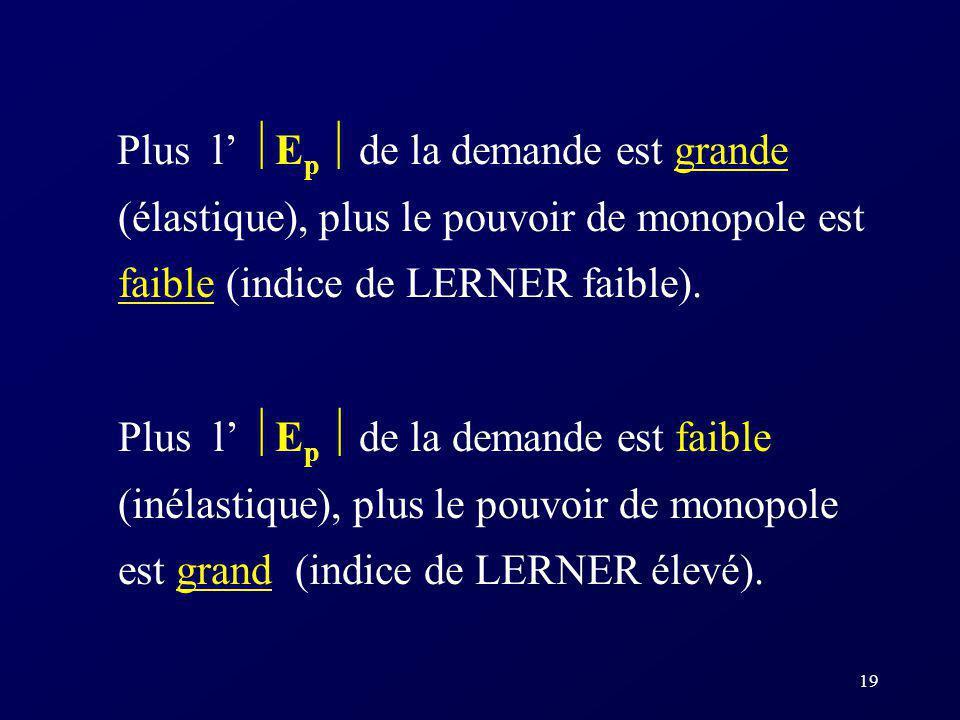Plus l' Ep  de la demande est grande (élastique), plus le pouvoir de monopole est faible (indice de LERNER faible).