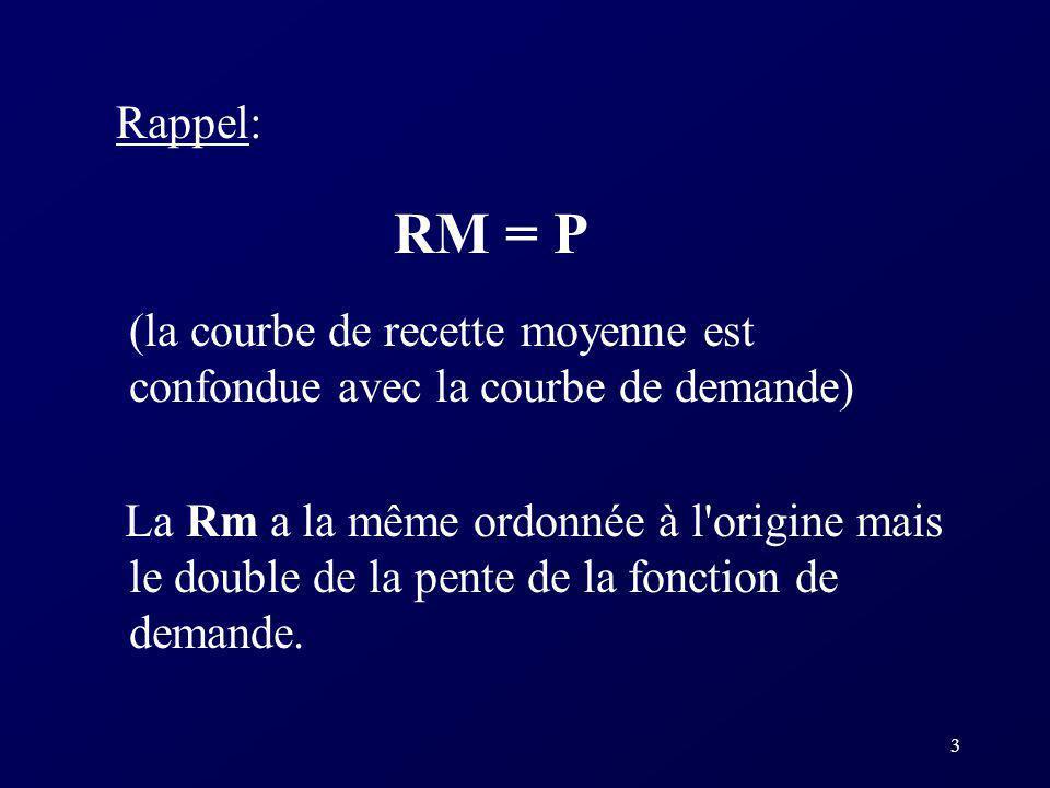 Rappel: RM = P. (la courbe de recette moyenne est confondue avec la courbe de demande)