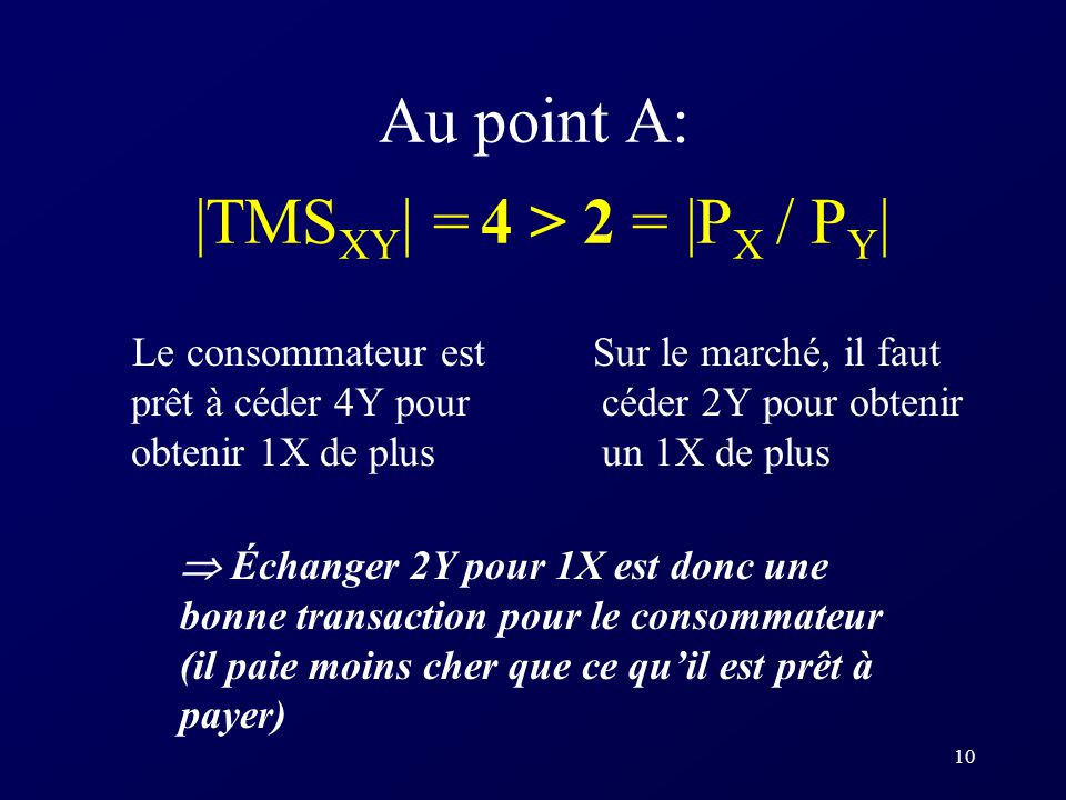 Au point A: |TMSXY| = 4 > 2 = |PX / PY|